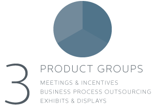 3 Product Groups - Meetings & Incentives - Business Process Outsourcing - Exhibits & Displays